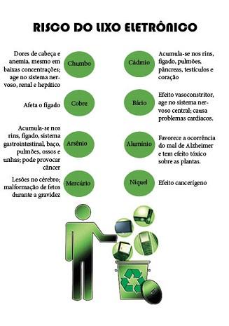 info_lixo eletrônico
