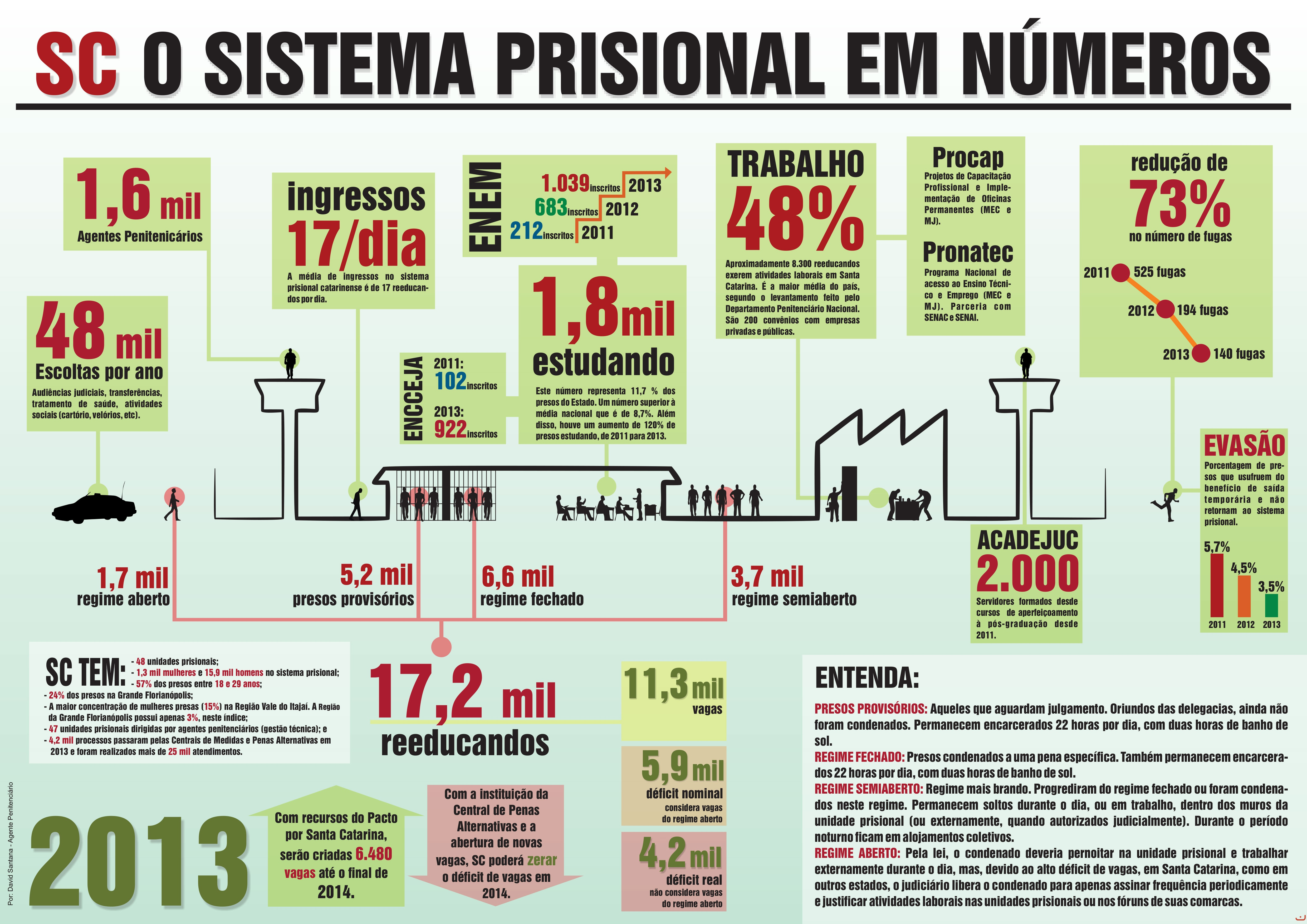 Infográfico: Secom/Divulgação