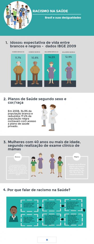infográfico racismo na saúde