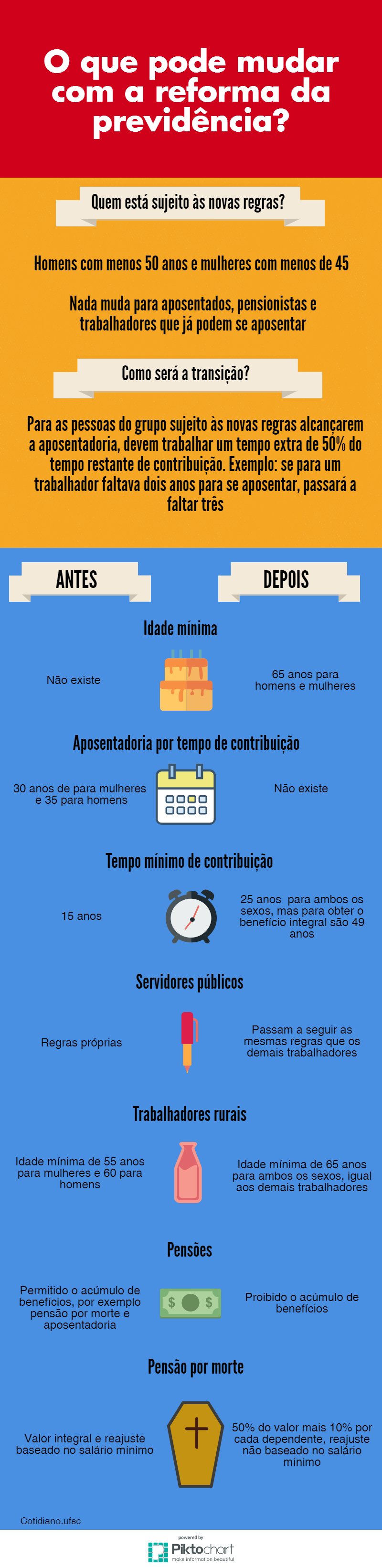 infográfico aposentadoria