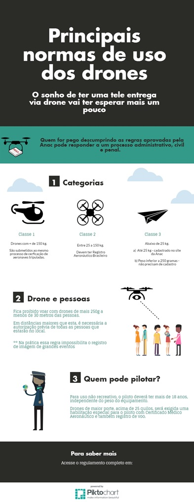 infográfico drones