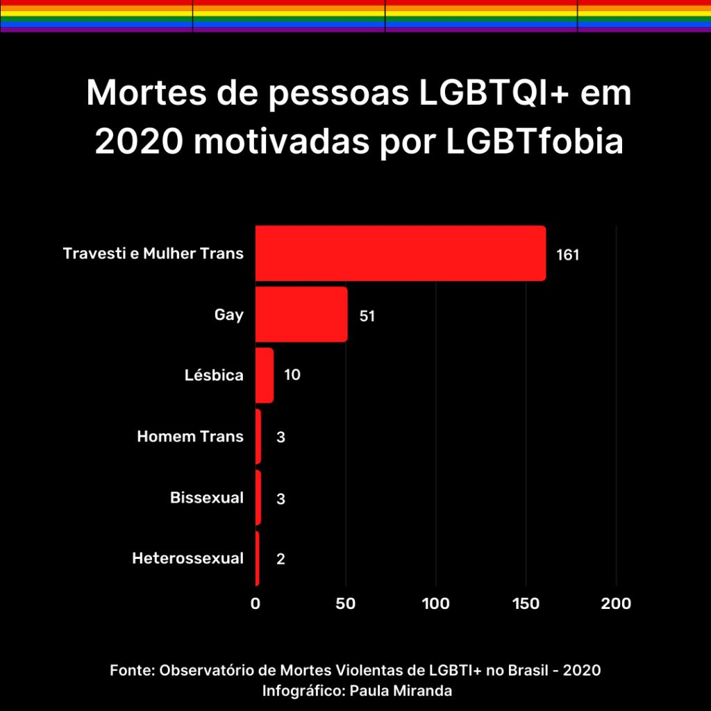 Infográfico com o número de mortes de pessoas LGBTQI+ em 2020 no Brasil