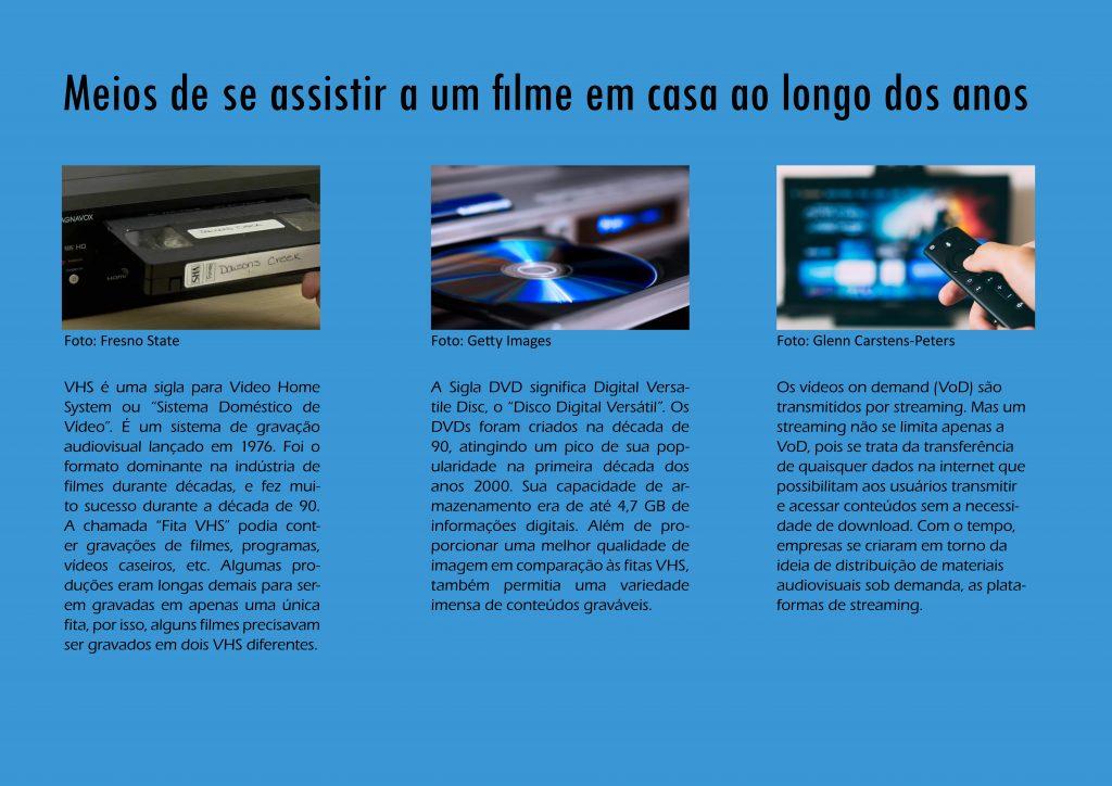 Infografico com três meios de se assistir um filme em casa, o VHS, DVD e os Vídeos on Deman (Void) que são os serviços de streaming